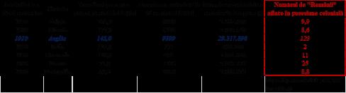 Statistica colonii 1910-Sociologia militans